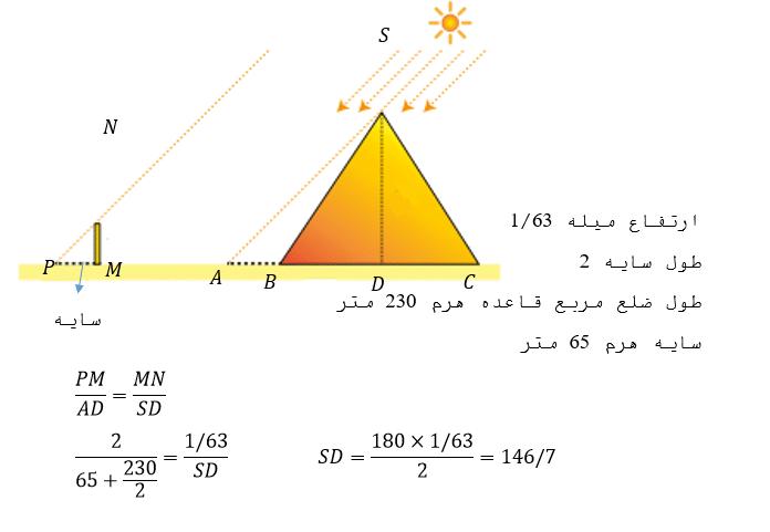 تالس و اهرام مصر
