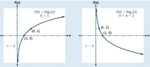 معکوس تابع نمایی تابع لگاریتمی( (logariyhmنامیده میشود و نمودار آن به صورت زیر است. a^x=b ⟺ log_a〖b=x 〗