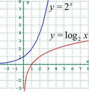 نمودار log_2x به صورت زیر است.
