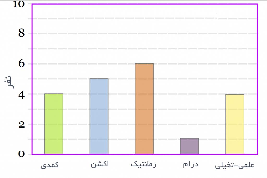 نمودار میله¬ای یا ستونی در علم آمار