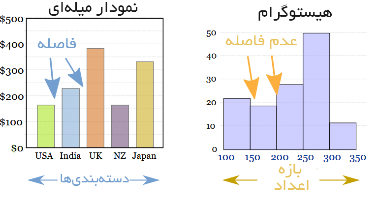 مقایسه¬ی نمودار میله¬ای با بافت نگاشت: