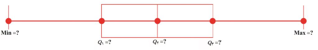 نمودار جعبه¬ای چارک