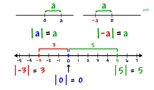 تعبیر هندسی قدر مطلق