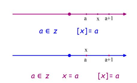 جزءصحیح x روی محور اعداد