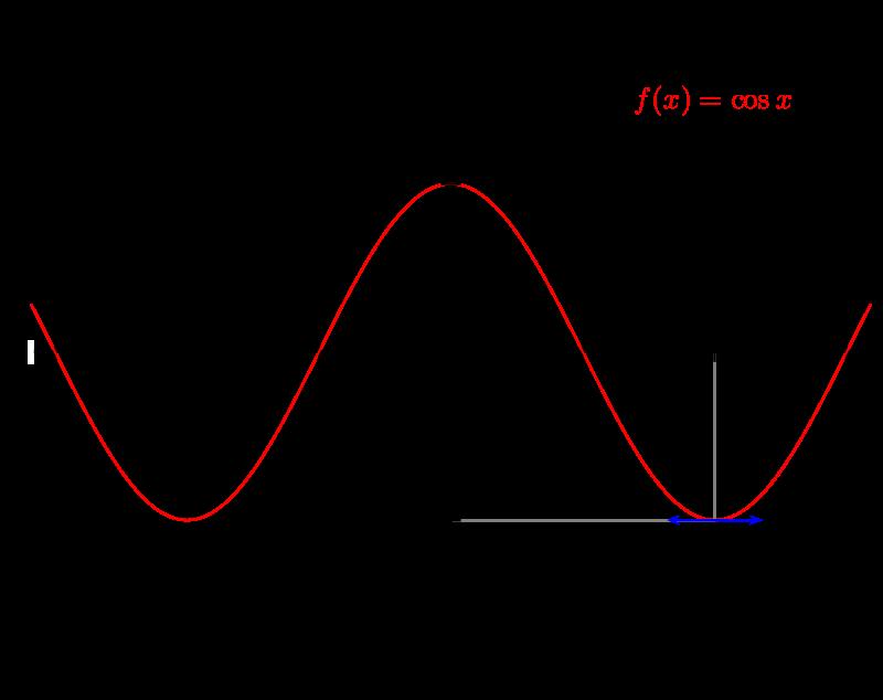 پکیج آموزشی مثلثات یازدهم