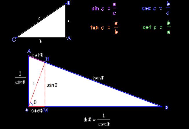 پکیج آموزش مثلثات دهم، یازدهم، دوازدهم و کنکور