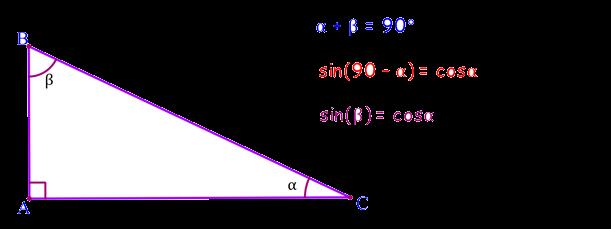 پکیج آموزشی مثلثات مقدماتی