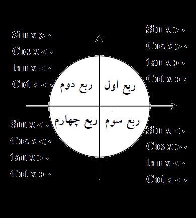 پکیج آموزشی مثلثات